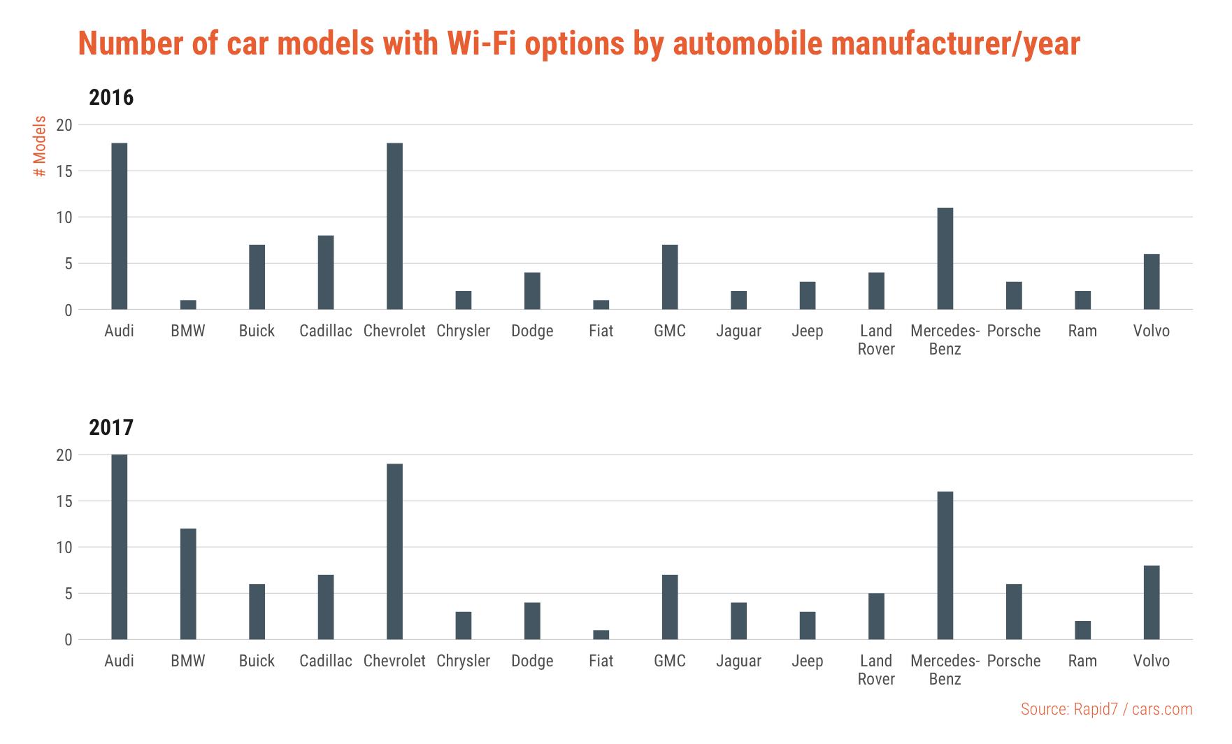 car-wifi-models