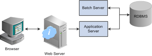 Oracle PIA Basic Architecture