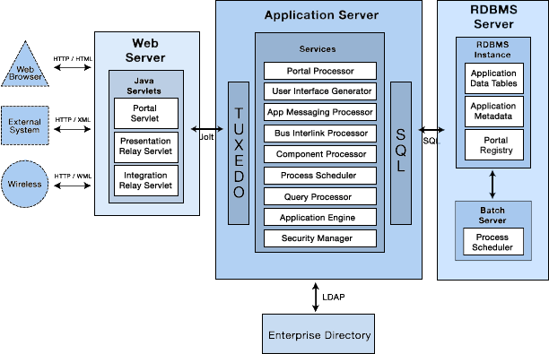 Oracle PIA Basic Architecture Expanded