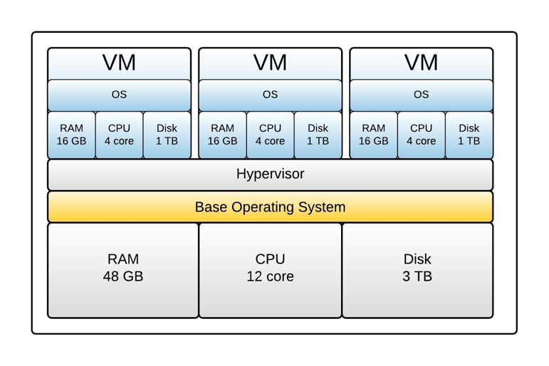 Figure 1: A Virtual Machine interacts with the host computer via a hypervisor