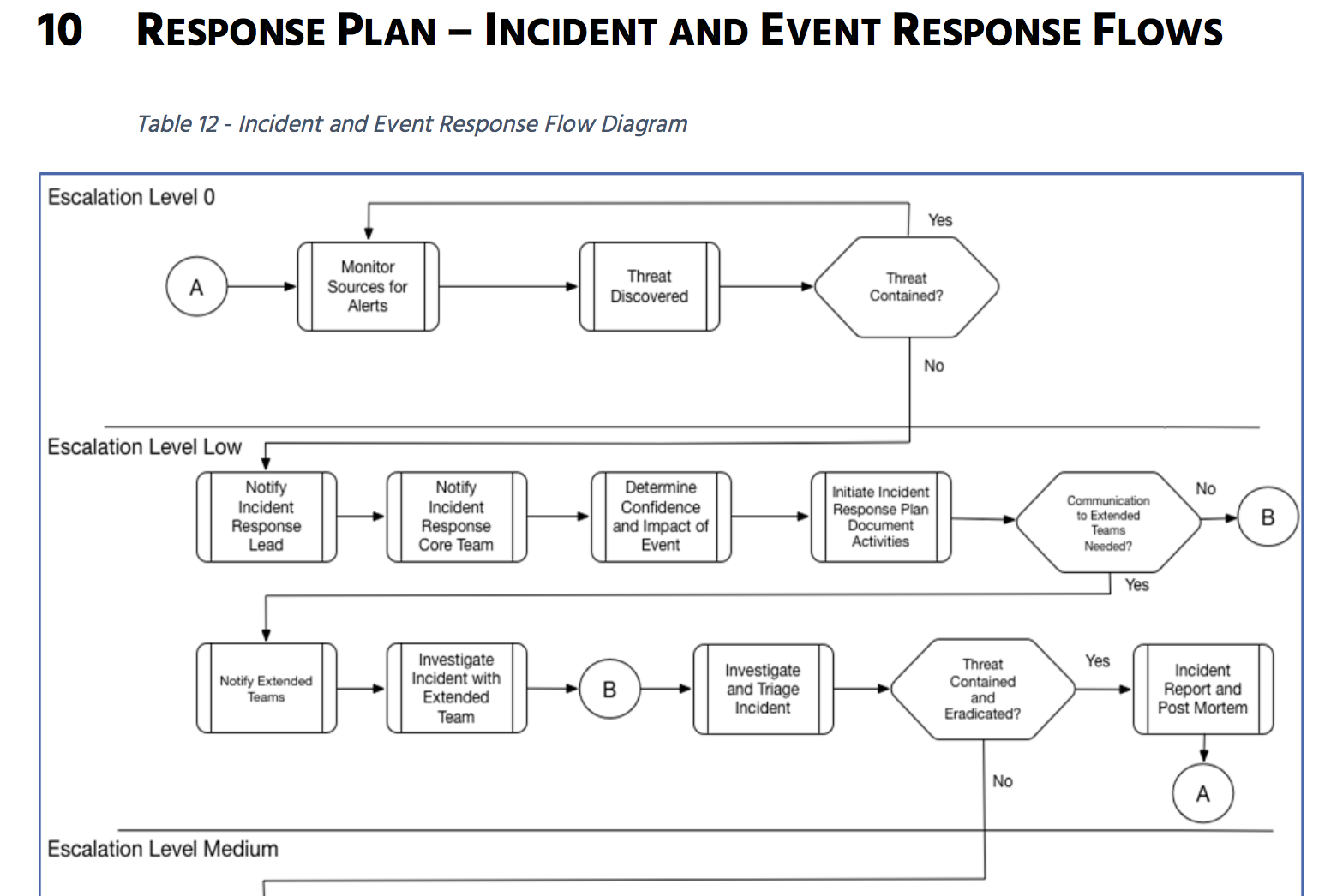 Prepare For Battle Lets Build An Incident Response Plan Part - Cyber security incident response plan template