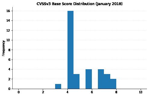 January 2018 CVSSv3 base score histogram