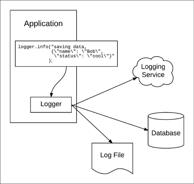 Figure 1: Most loggers allow an application to send log entries to multiple targets.
