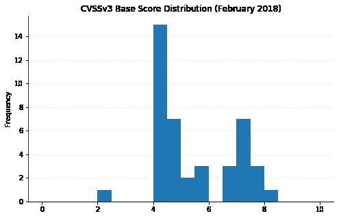 CVSSv3 Base Score Distribution