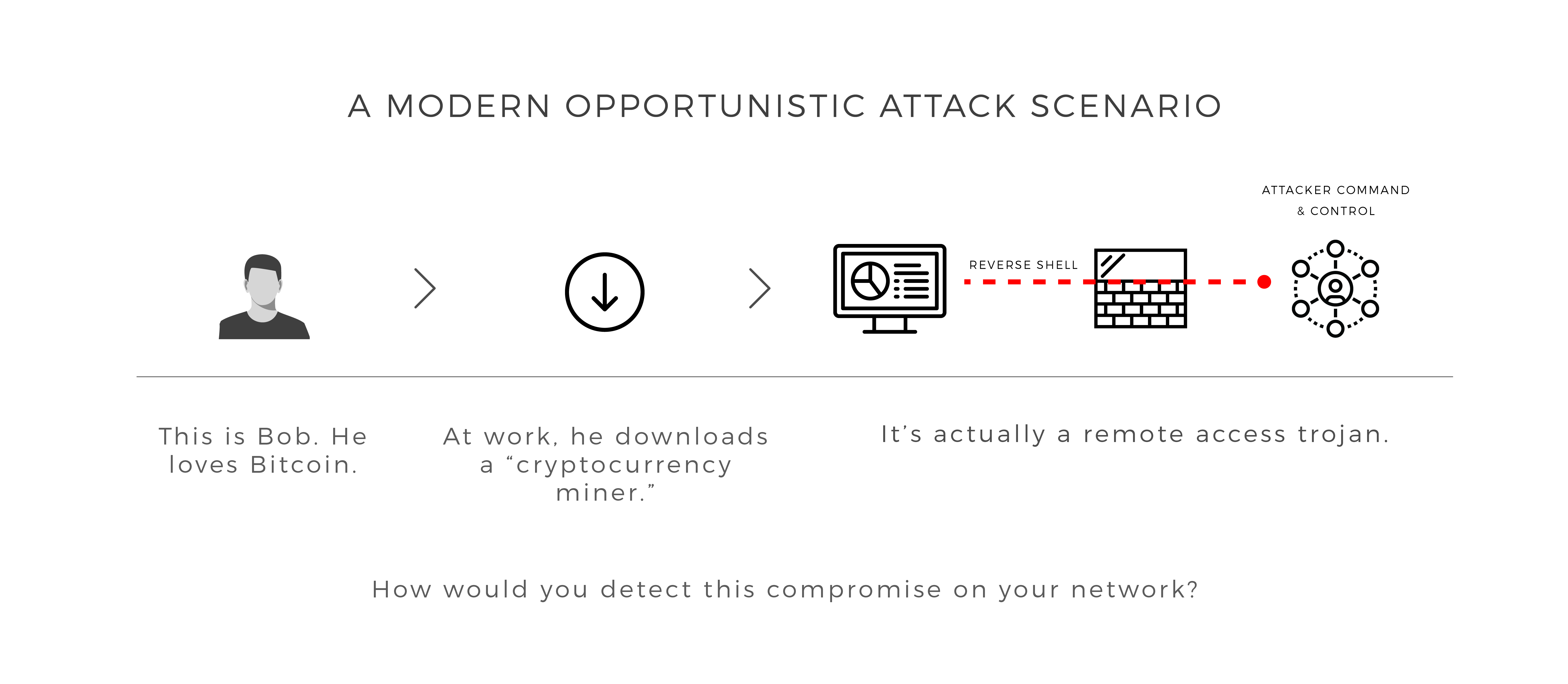 why endpoint monitoring is critical to incident response plans