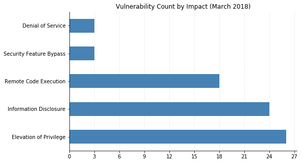Vulnerability Count by Impact