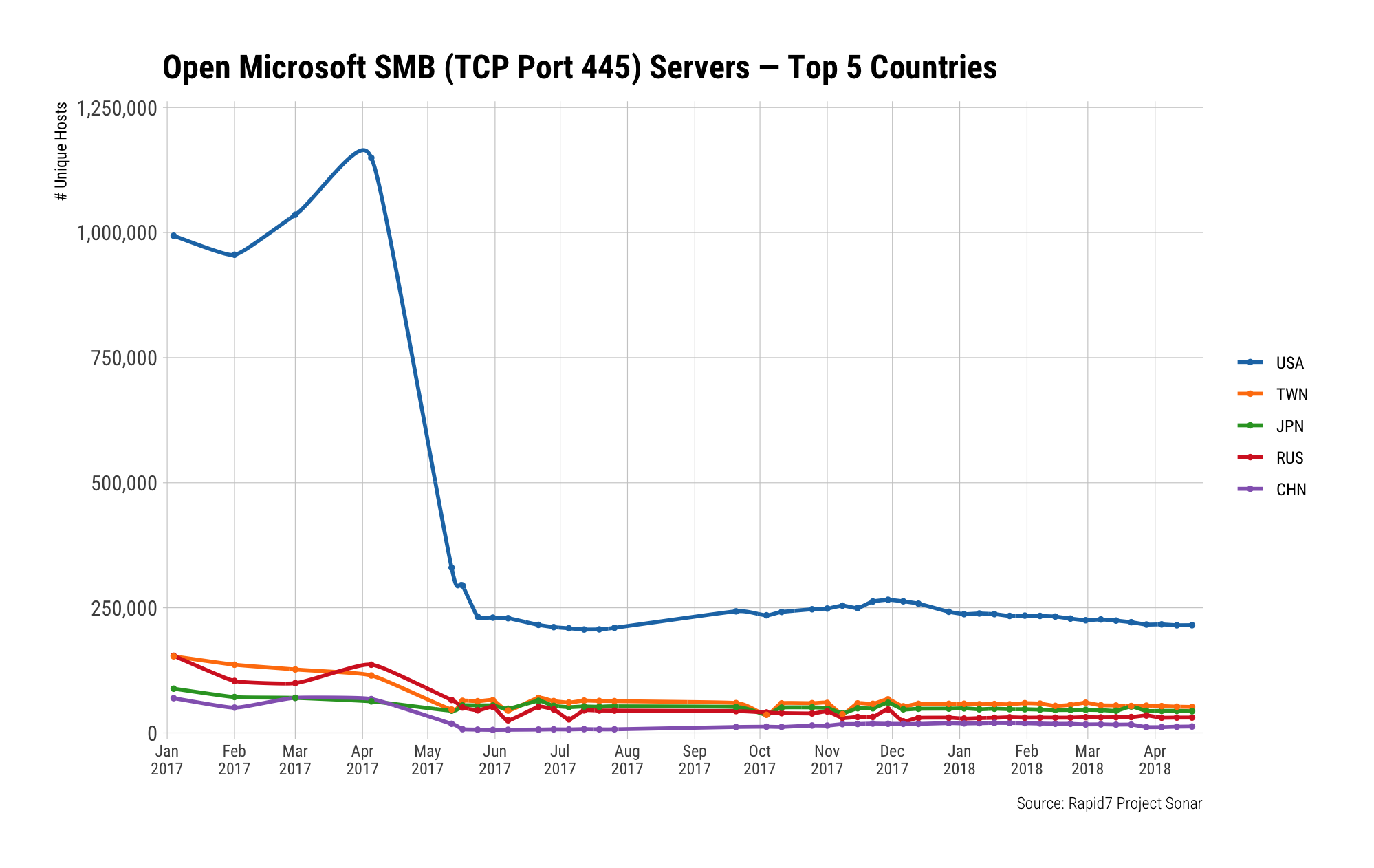 fig2-open-smb-top5