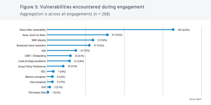 "2018 ""Under the Hoodie"" report: Vulnerabilities encountered during engagement"