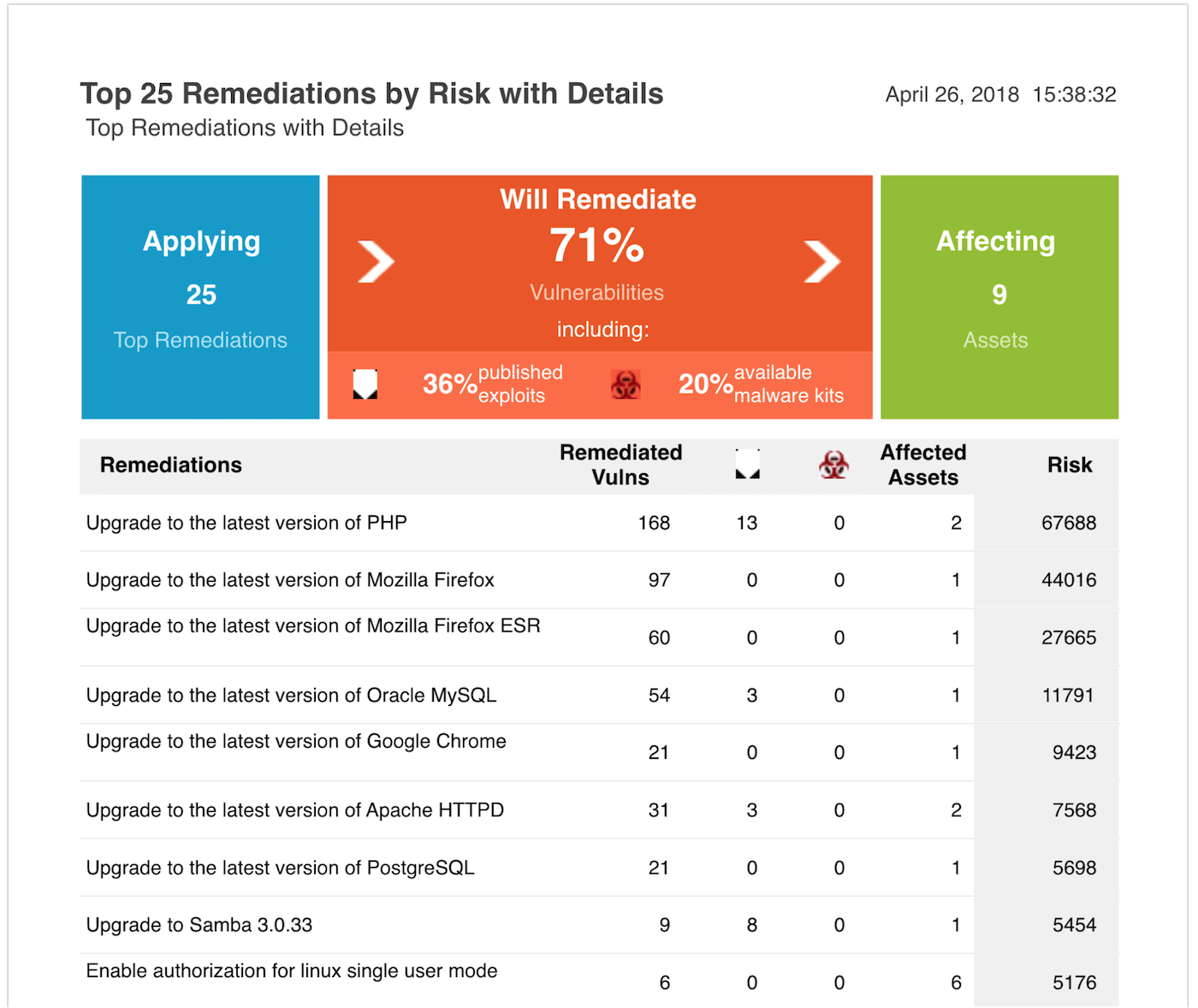 Find and Remediate Your Top 25 Security Vulns with InsightVM