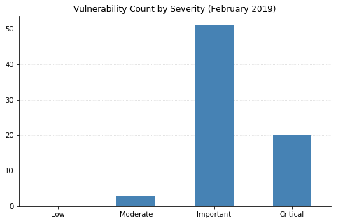 Vulnerability Count by Severity
