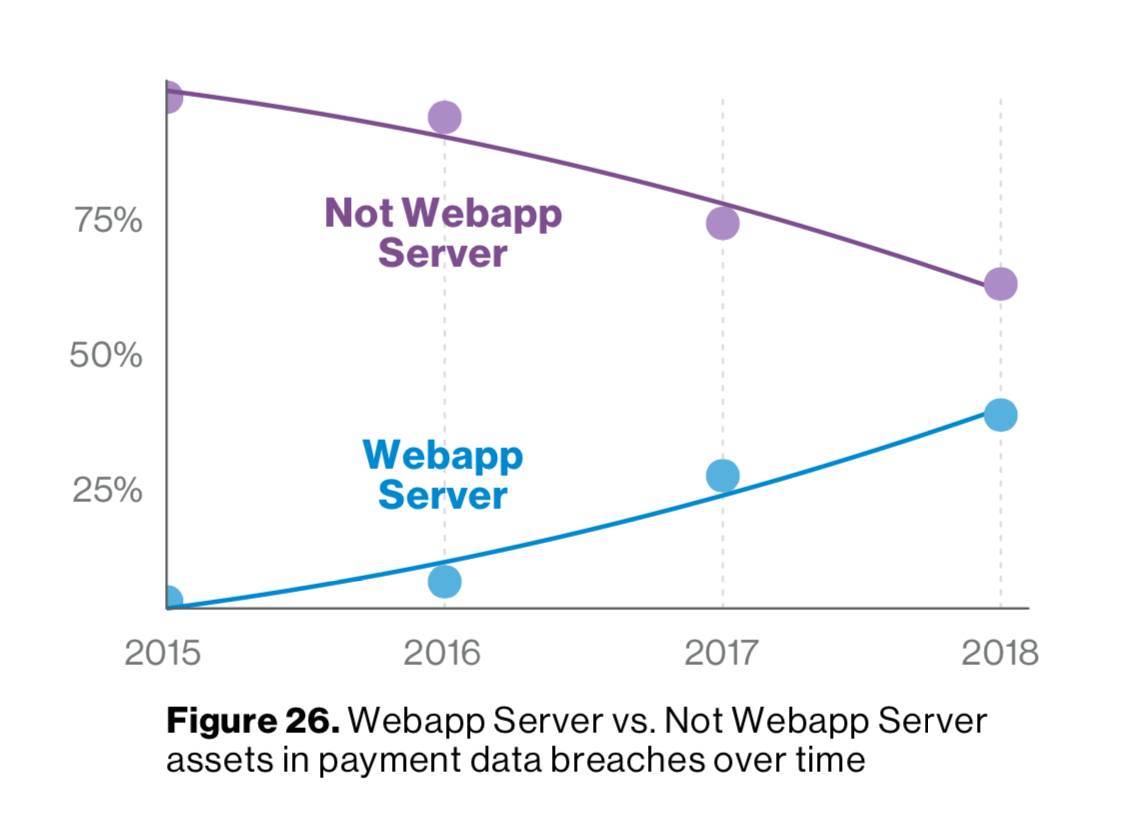 2019 Verizon Data Breach Investigations Report (DBIR) Summary