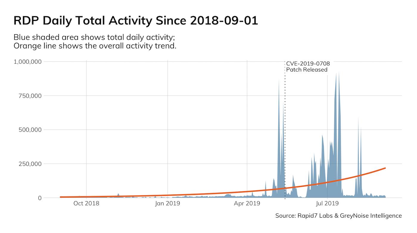 Initial Metasploit Exploit Module for BlueKeep (CVE-2019-0708)