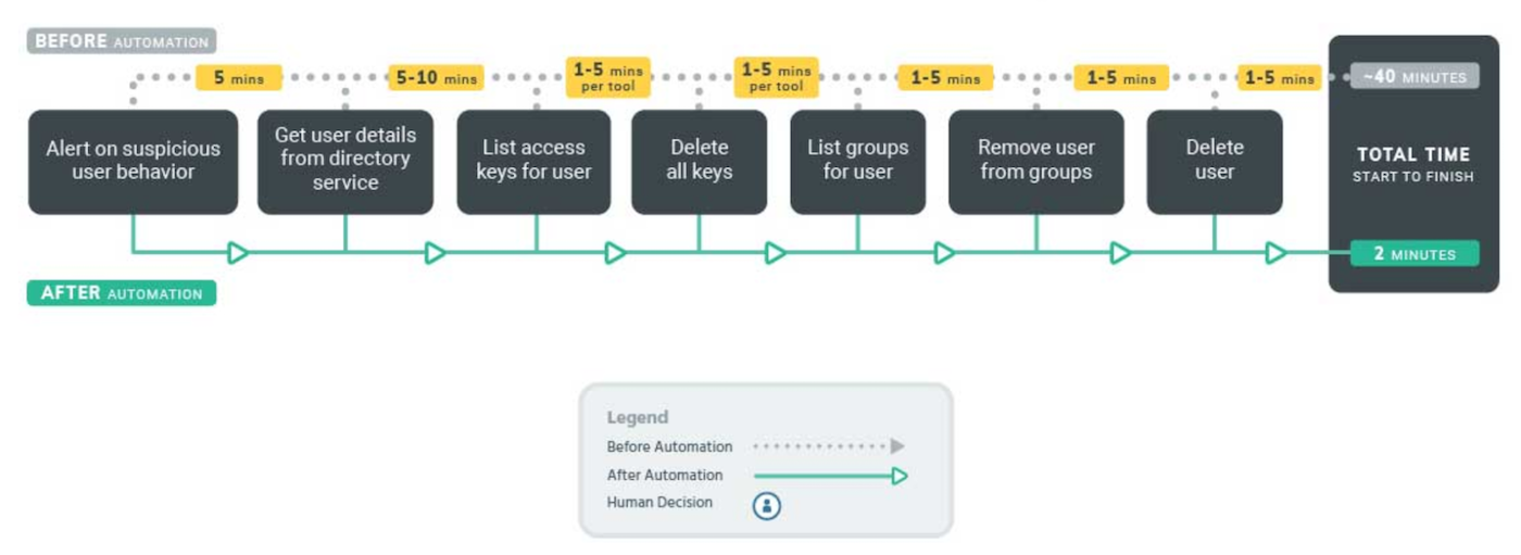 Sample workflow for automating the deprovisioning of departing employees