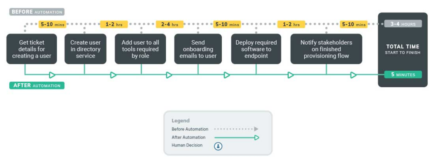 Sample workflow for automating provisioning of new accounts