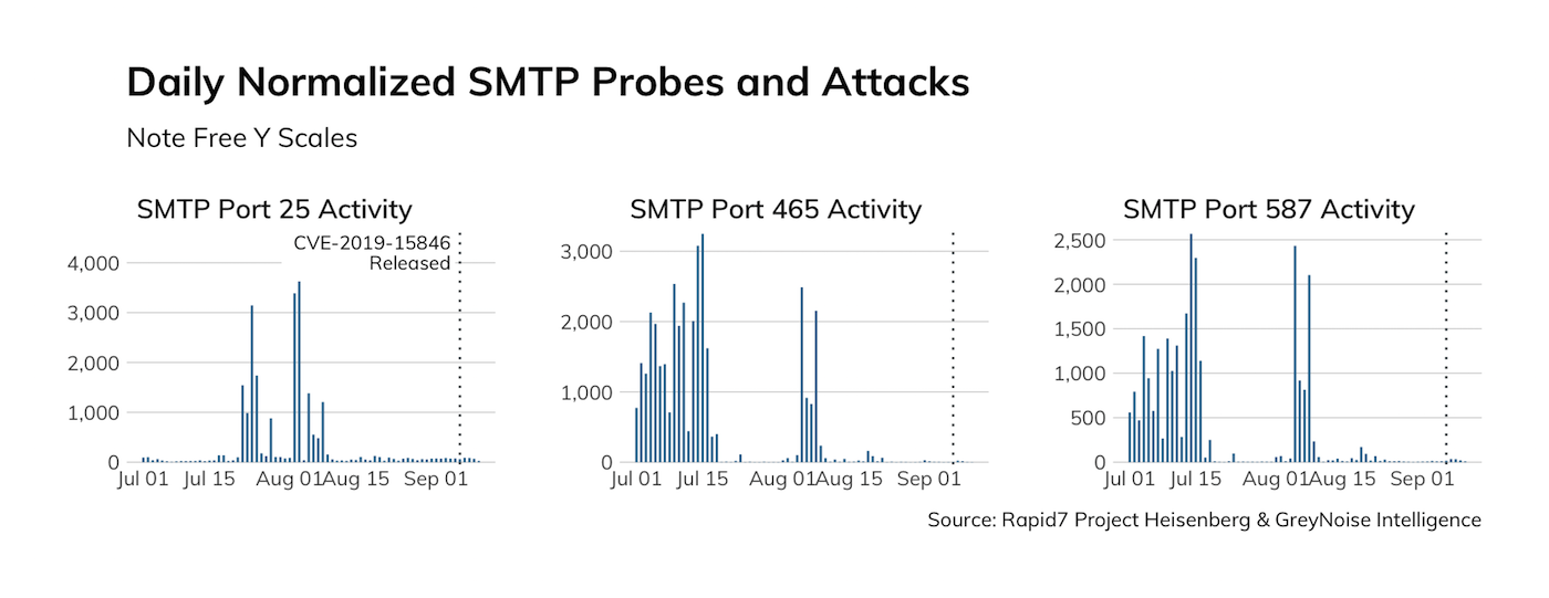 SMTP probes and attacks prior to the release of the Exim vulnerability