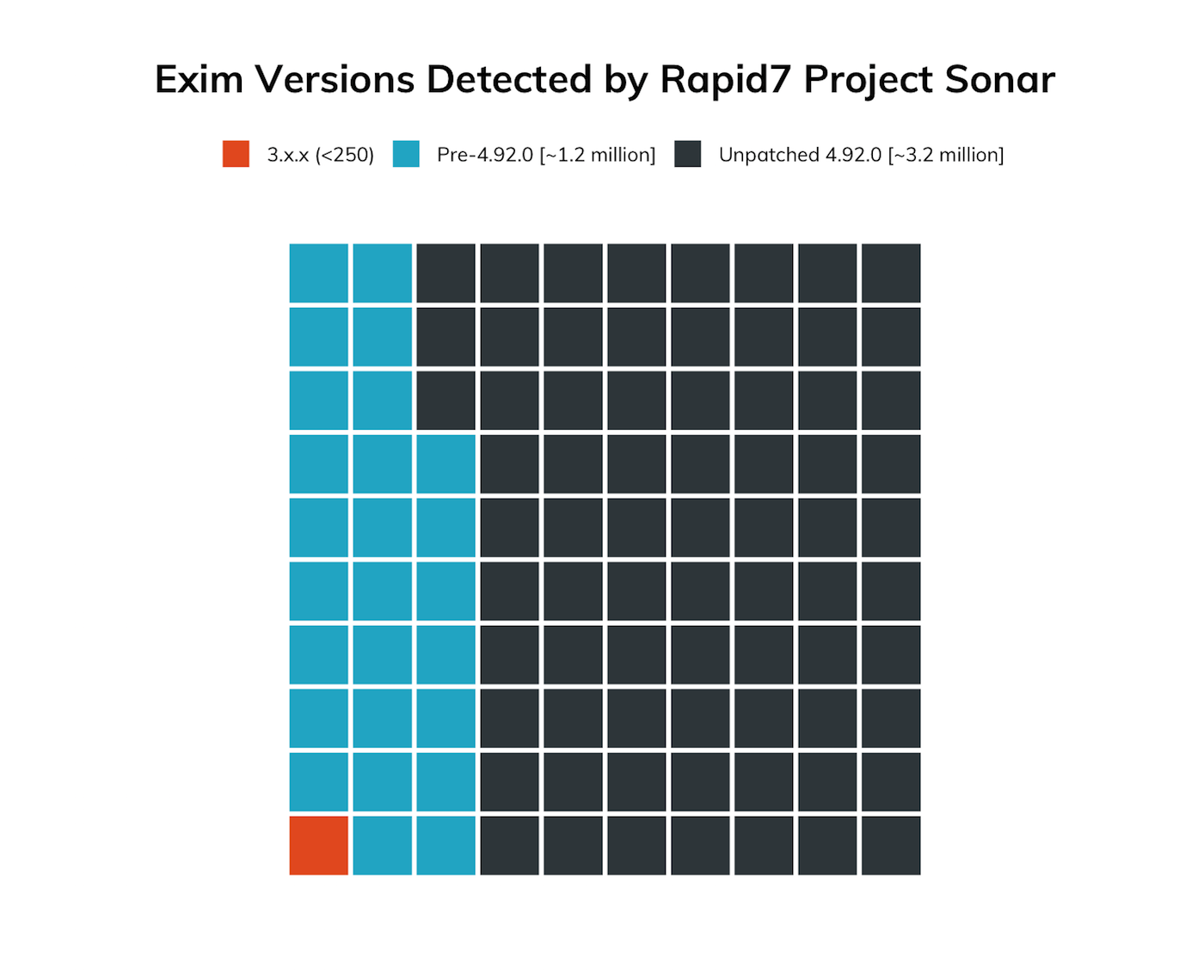 Exim versions detected by Rapid7 Project Sonar