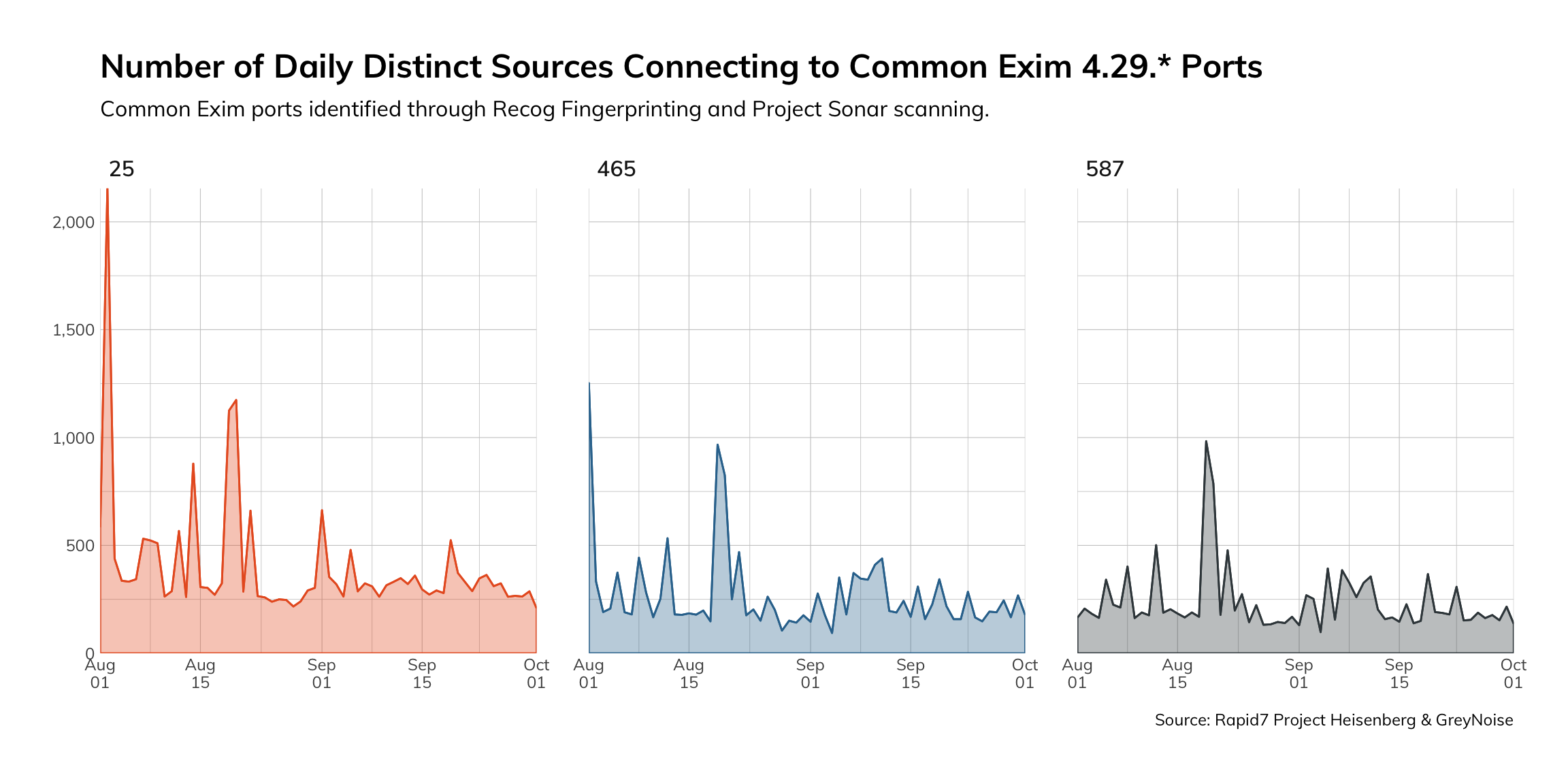 Number of daily connections to common Exim ports from potential malicious actors