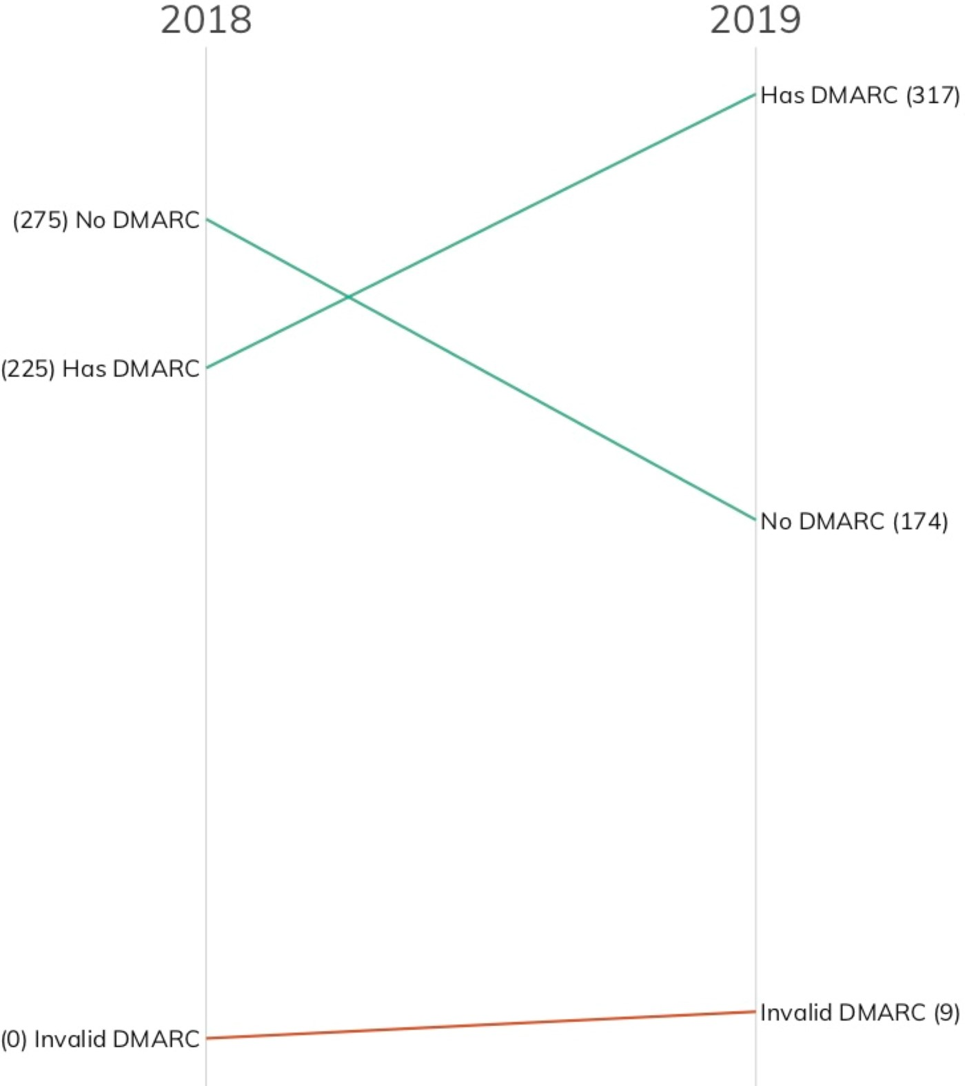 Image showing an increase in Fortune 500 organizations leveraging DMARC for email security
