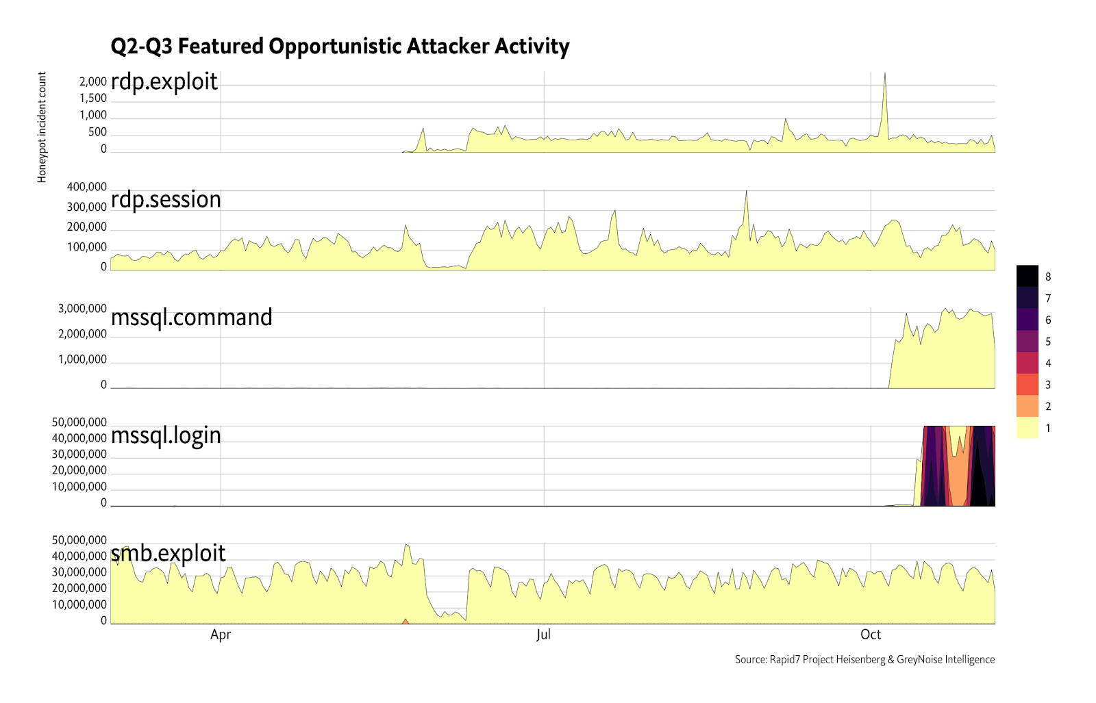 Attacker activity has shown an increase in Microsoft SQL server targeting, and a continued focus on trying to exploit the BlueKeep vulnerability.