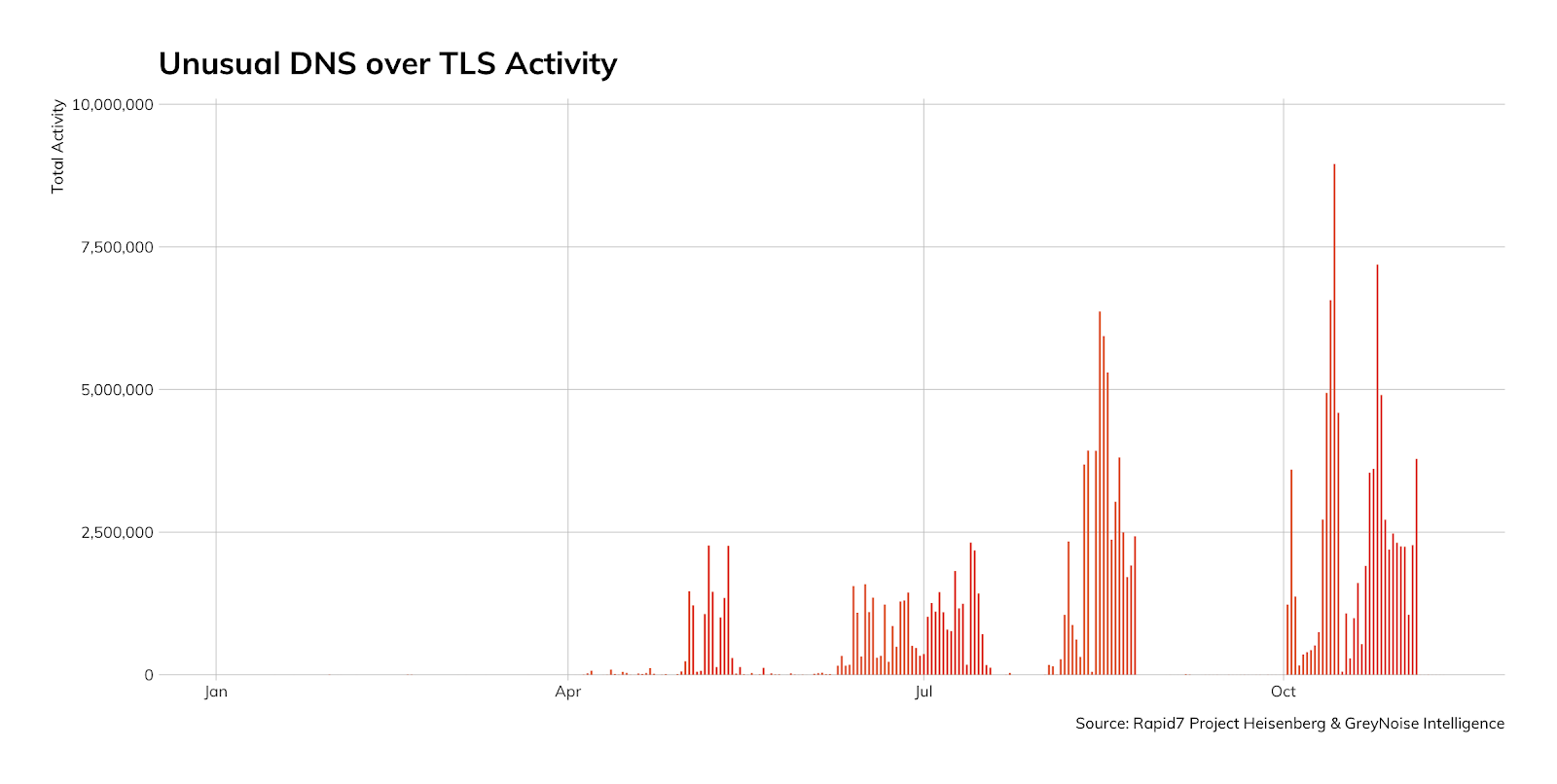 Figure-11--Unusual-DNS-Over-TLS-Activity