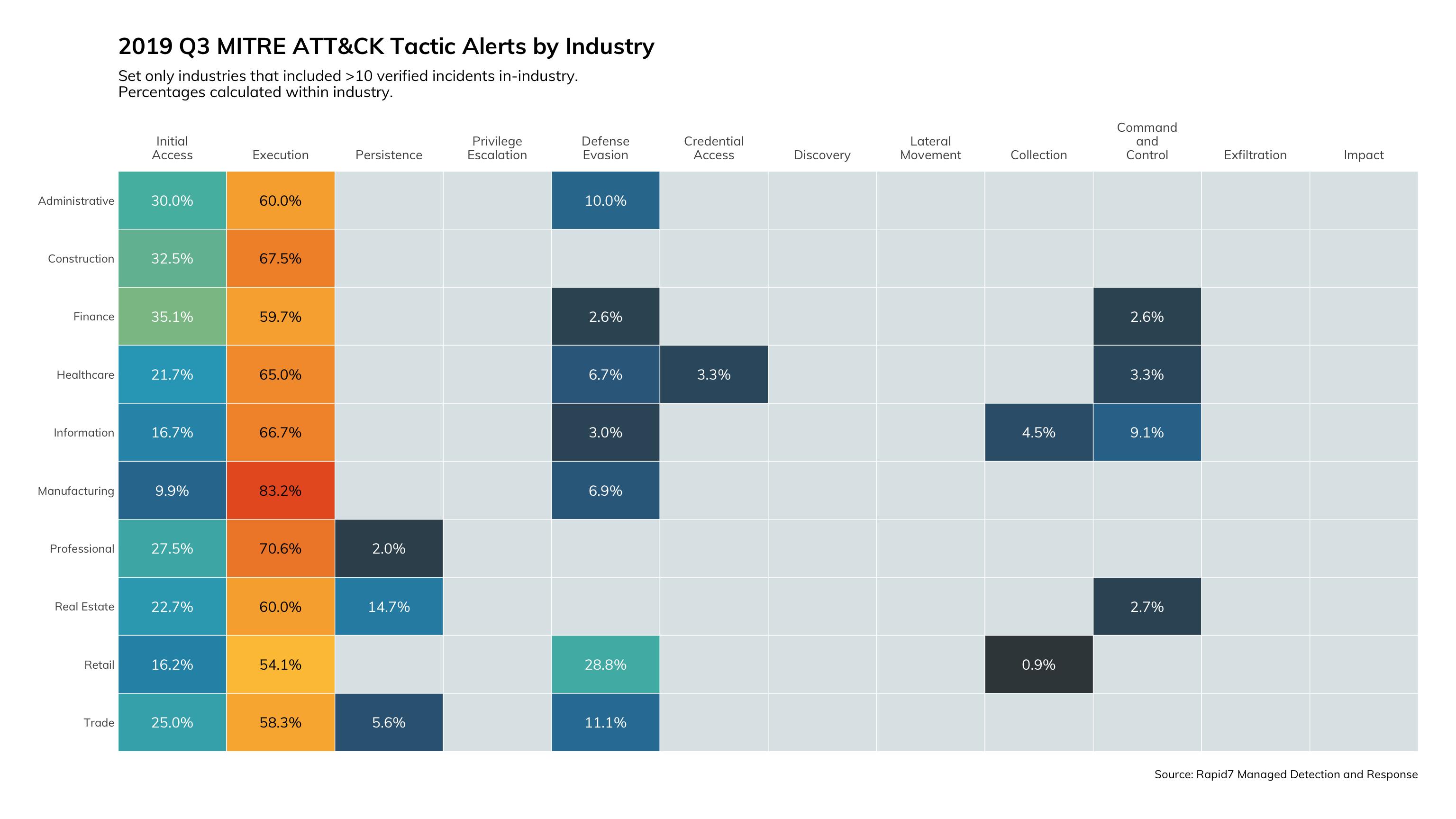 Figure-3---mitre-tactics-by-industry-1