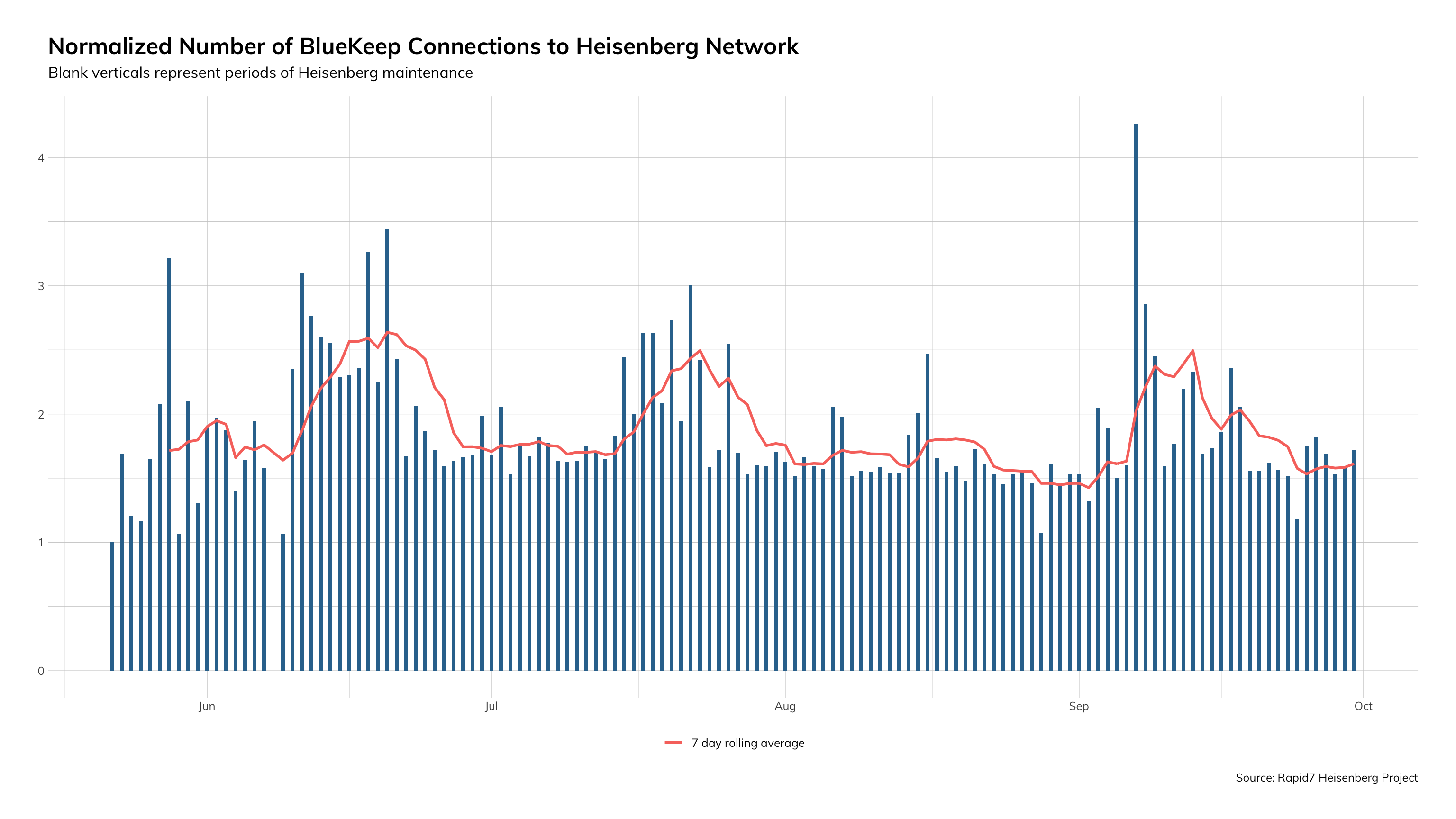 Graph showing the number of BlueKeep connections to our Heisenberg honeypot network