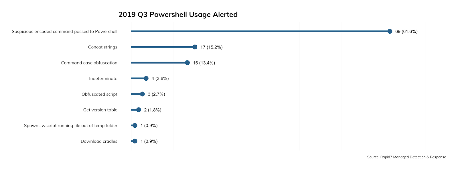 In-Q3-of-2019-we-have-seen-a-dramatic-increase-in-PowerShell-usage-from-attackers.