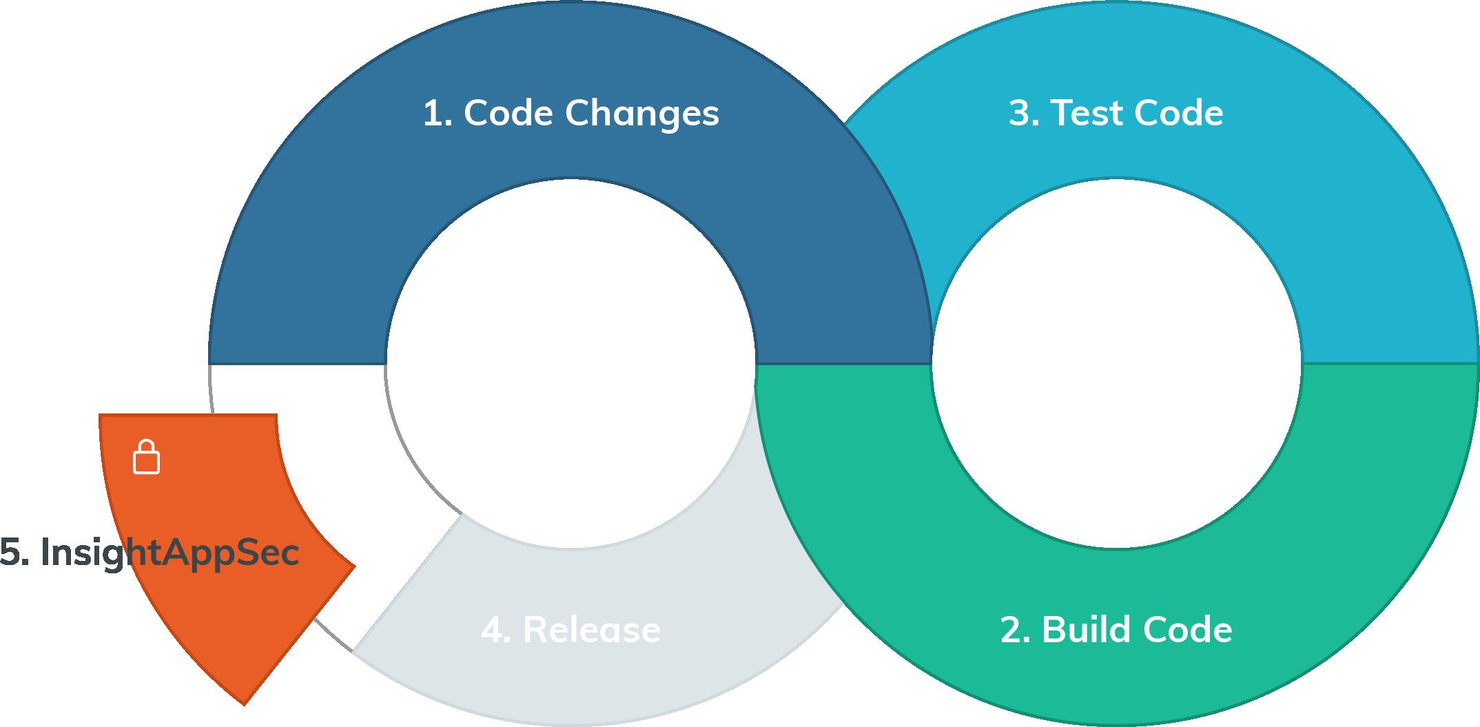 InsightAppSec-Azure-DevOps-Blog-Post-graphic