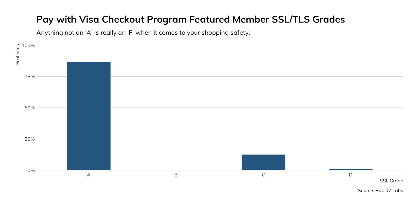 pay-with-visa-checkout-program-rapid7