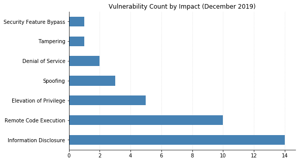 2019-Dec_count_by_impact