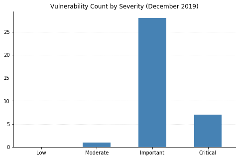 2019-Dec_count_by_severity