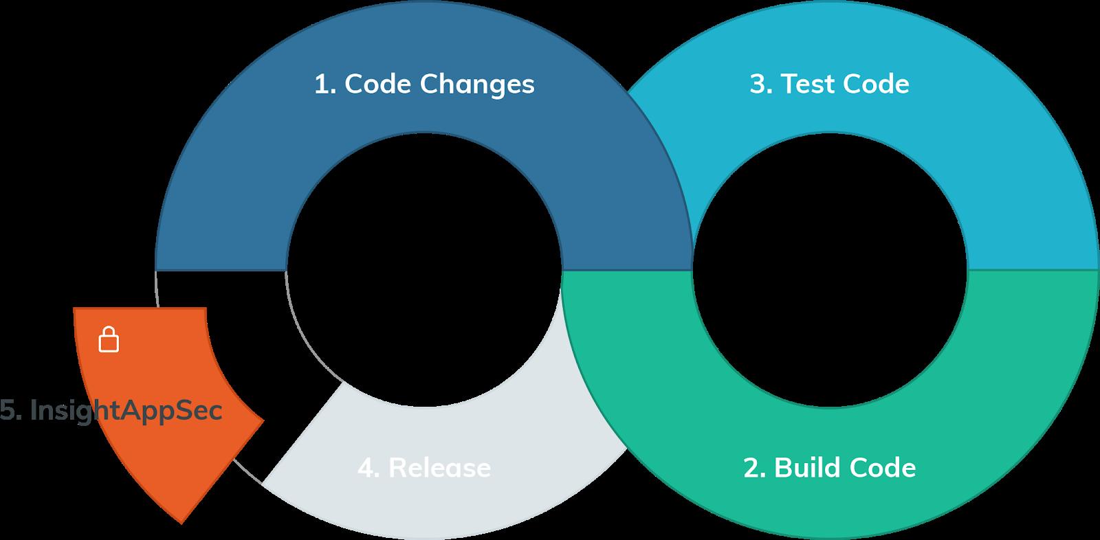 organizations-simplified-sdlc-insightappsec-graphic