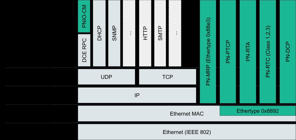 profinet-ethernet-layers