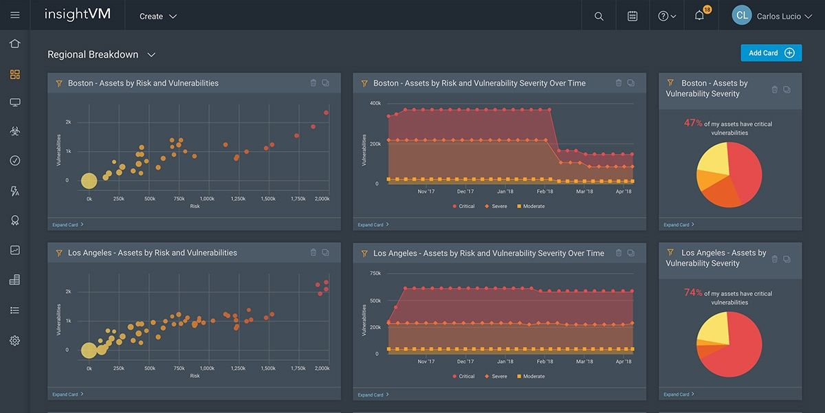 InsightVM's custom dashboards allow you to monitor vulnerability remediation progress in near real-time