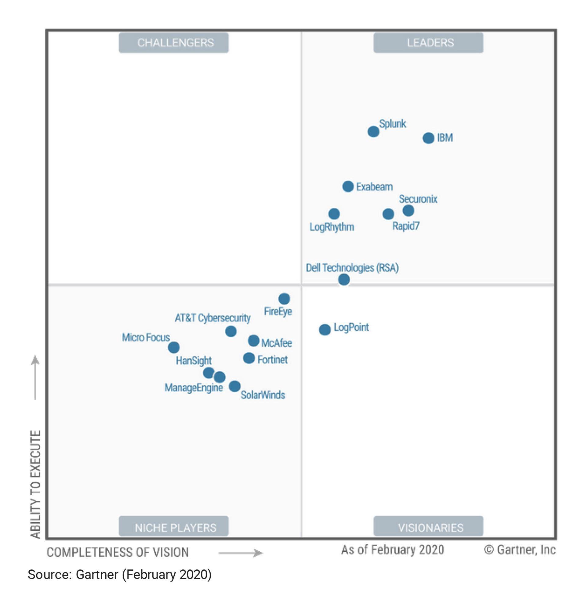 2020 Gartner Magic Quadrant for SIEM Image ranking the top SIEM vendors