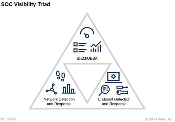 SOC-Visibility-Triad-2