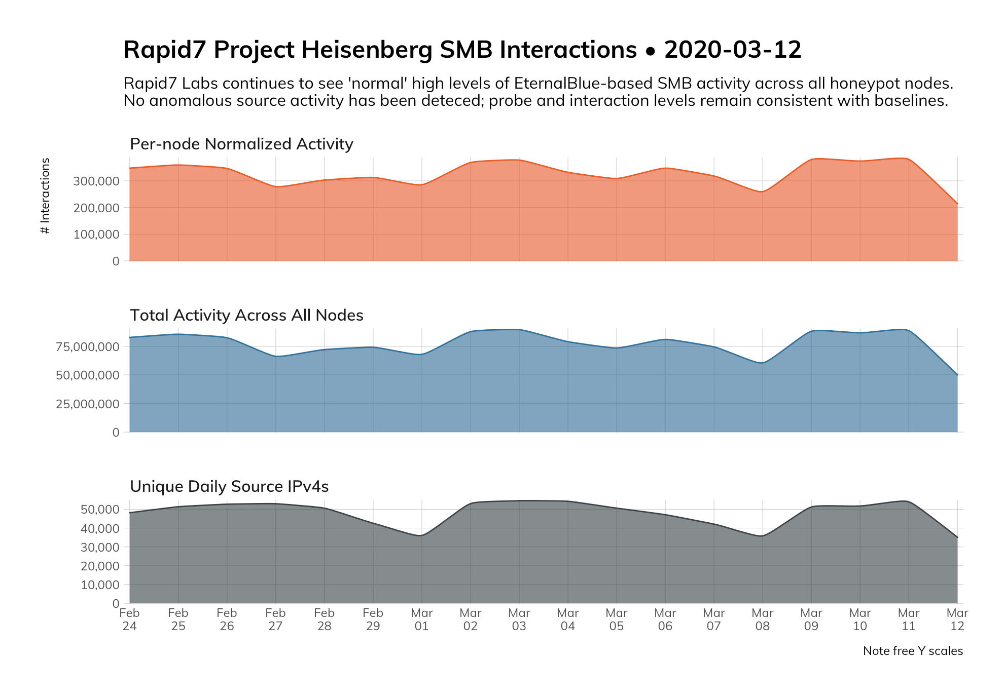 Figure 1: Project Heisenberg SMB honeypot interactions, February 24 to March 11, 2020.