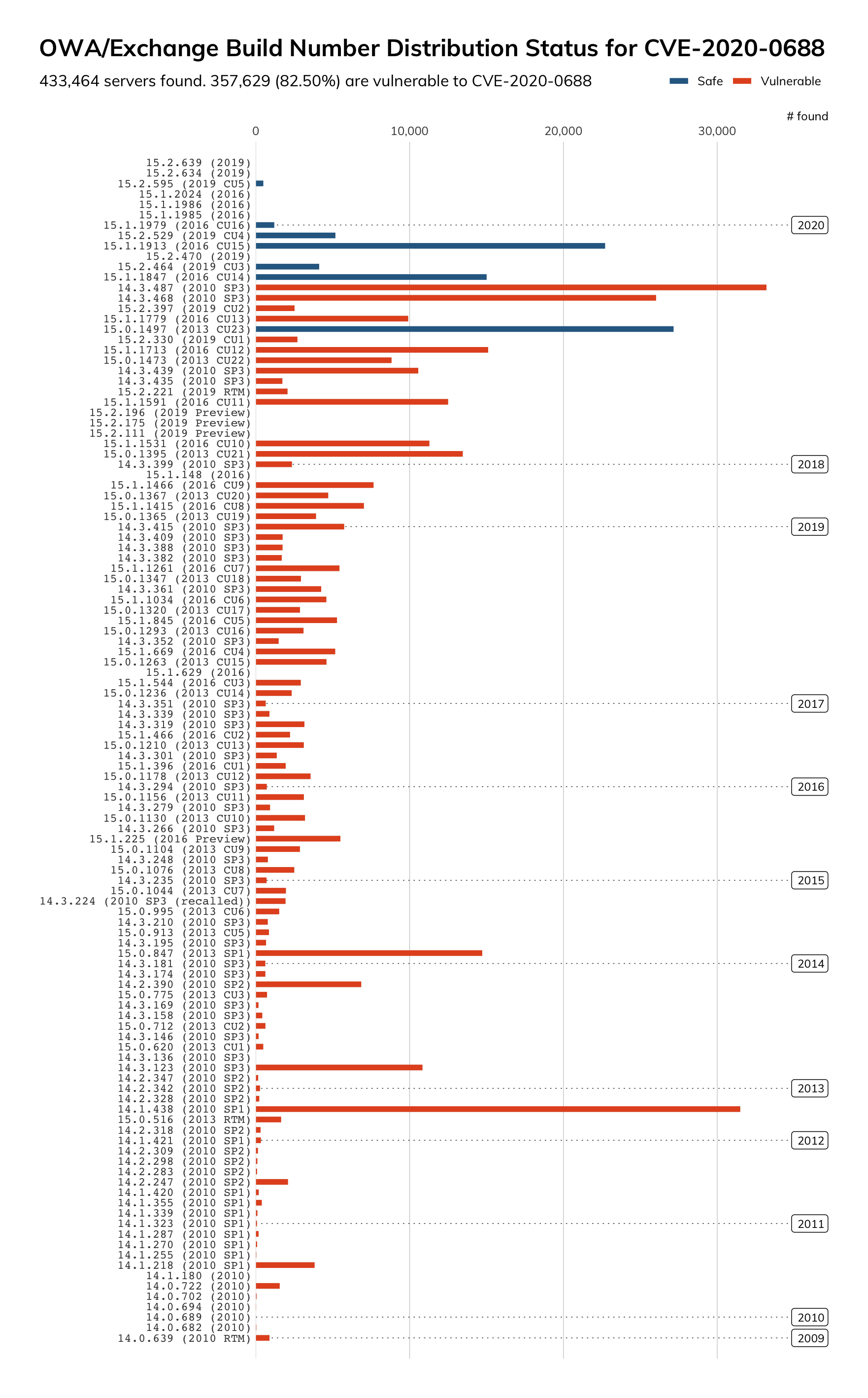 Graph of all Exchange versions found by Project Sonar