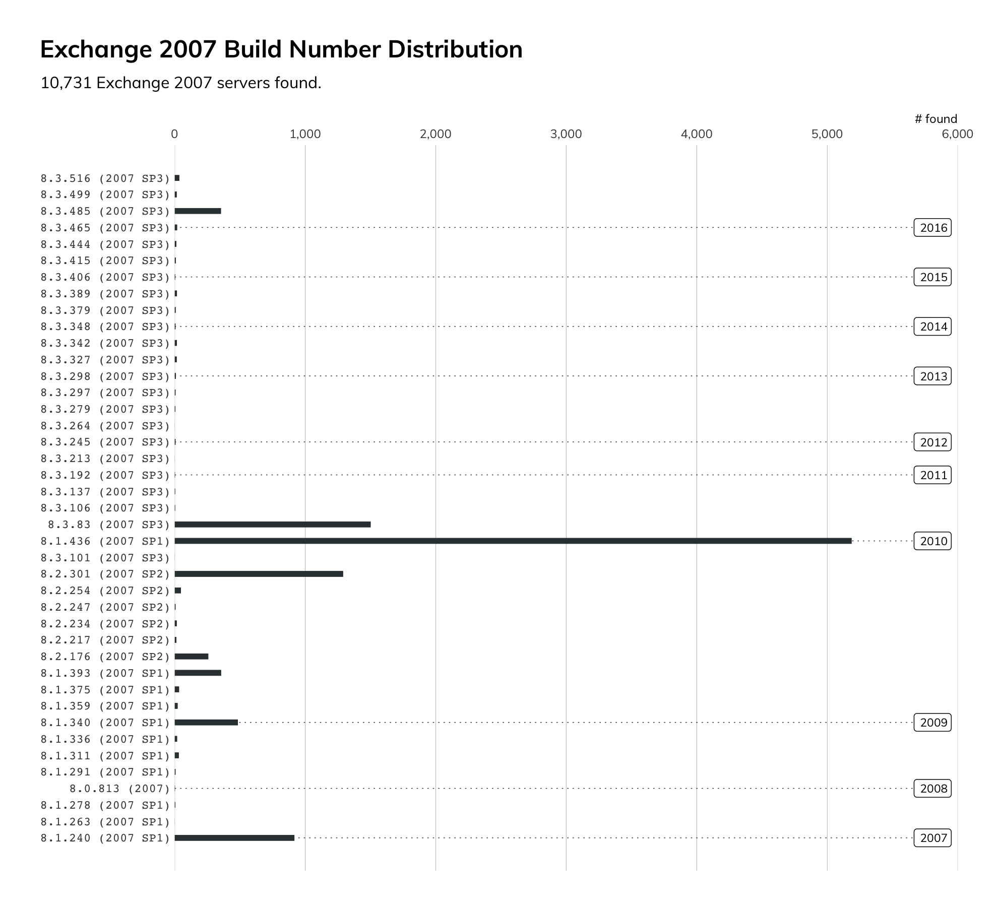 Graph of Exchange 2007 versions found by Project Sonar
