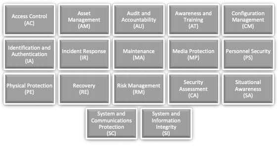 The 17 domains defined by the Cybersecurity Maturity Model Certification (CMMC)
