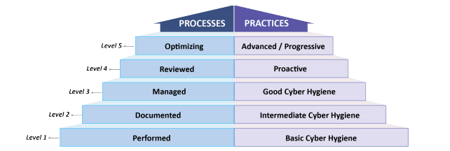 The five levels that the CMMC model measures cybersecurity across