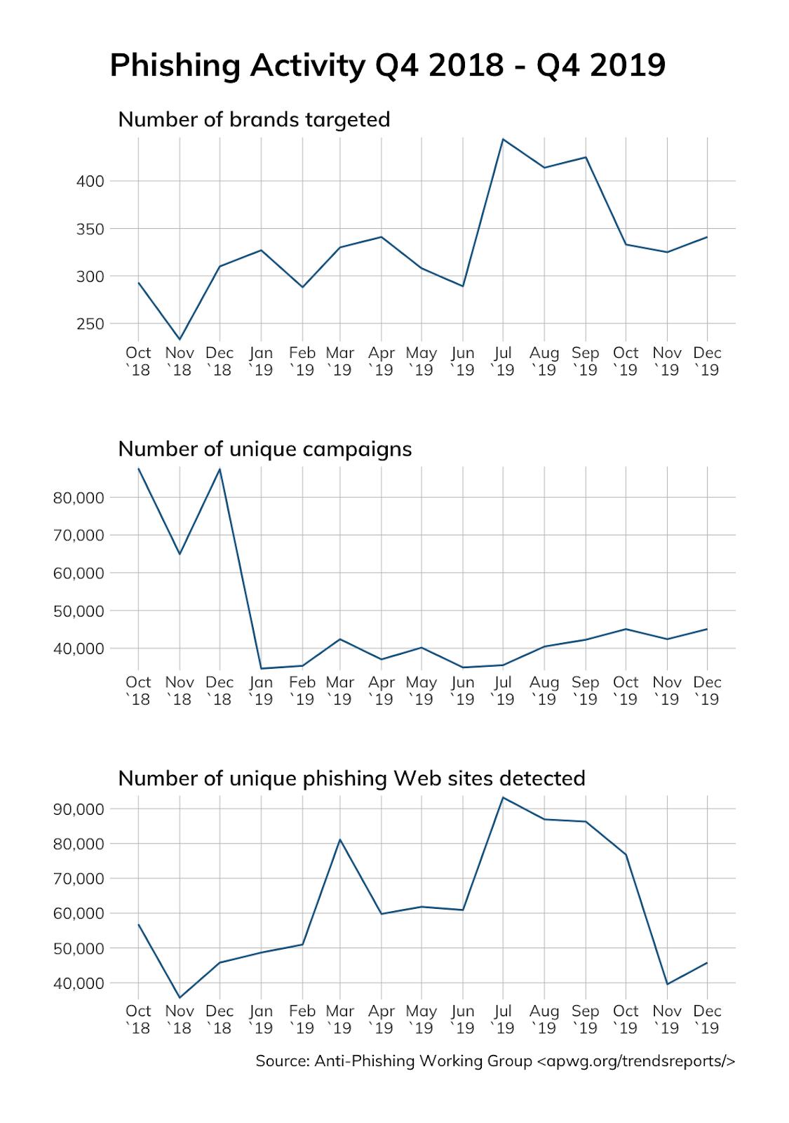phishing-activity-chart-1
