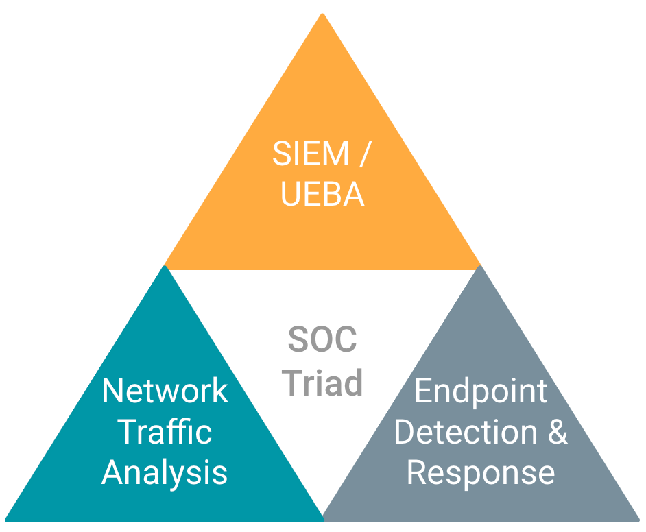 soc-triad