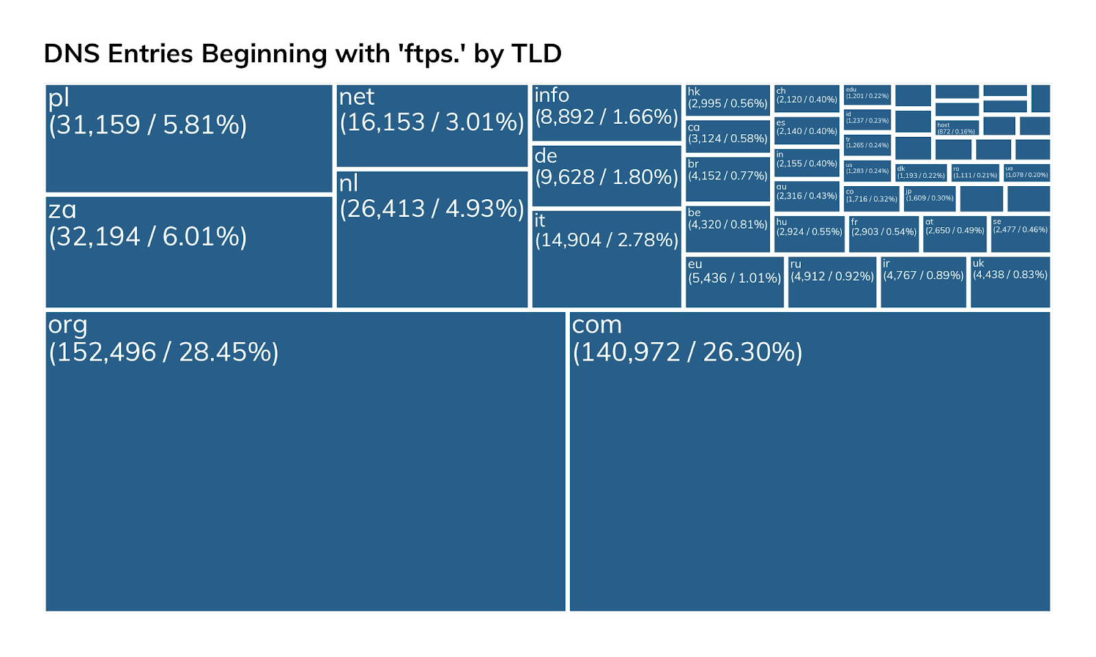 NICER Protocol Deep Dive: Internet Exposure of FTP/S (TCP/990)