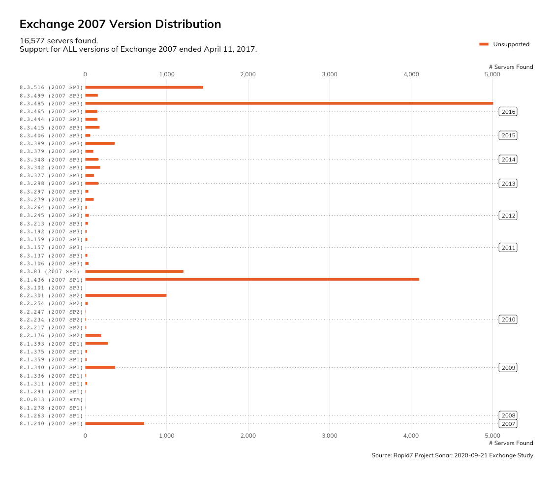 Exchange 2007 - Version Distribution