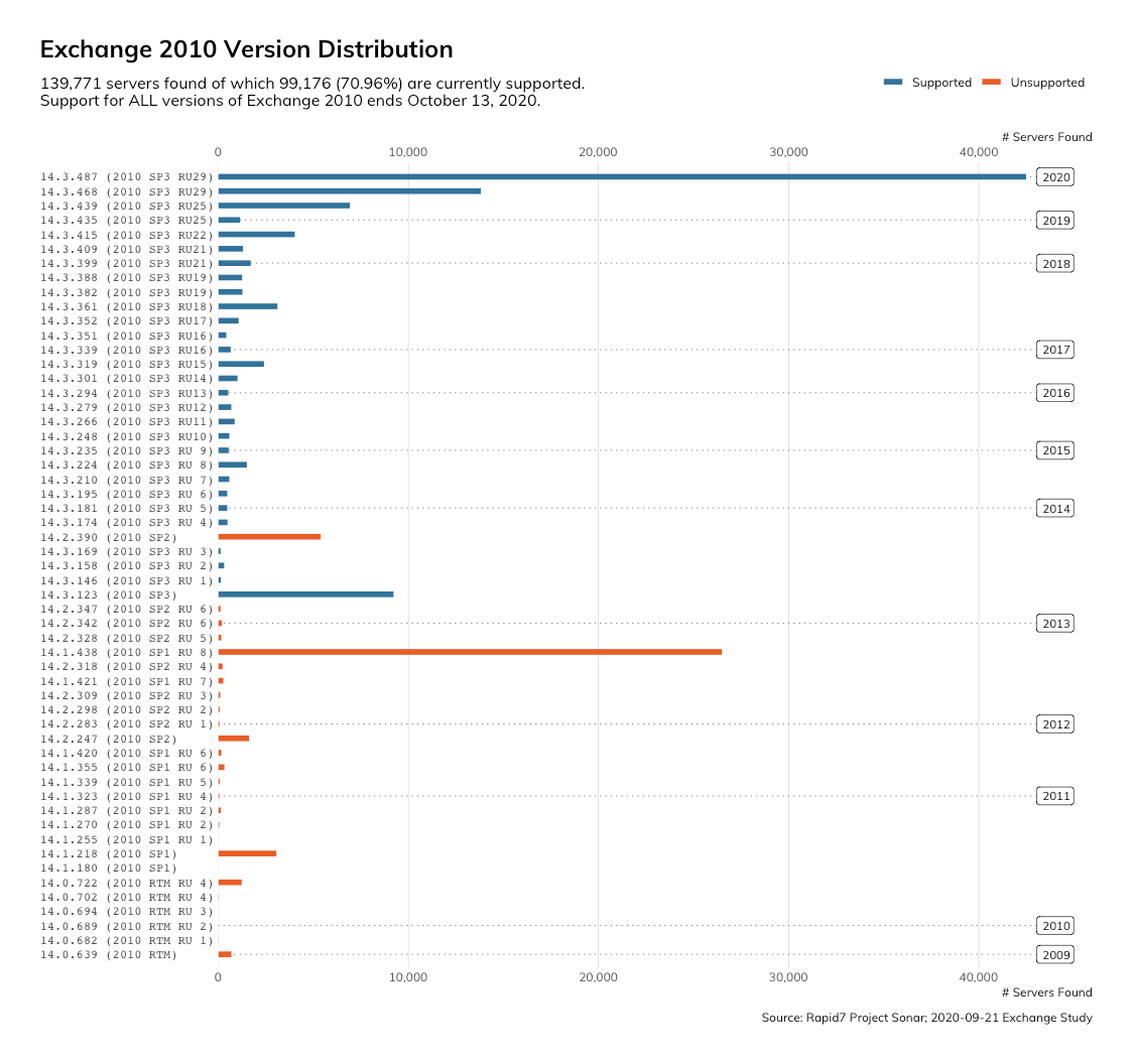 Exchange 2010 - Version Distribution
