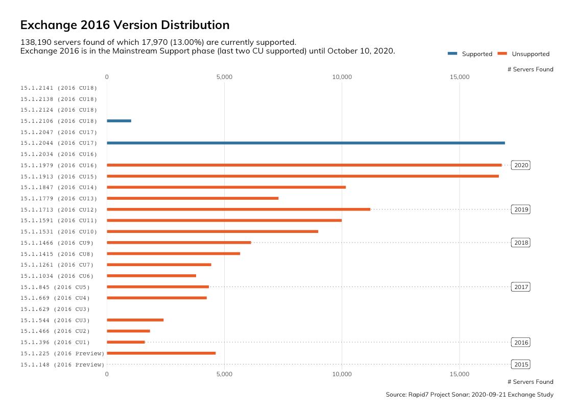Exchange 2016 - Version Distribution