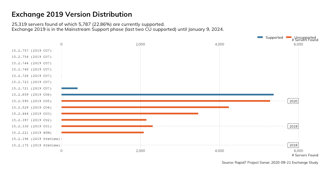 Exchange 2019 - Version Distribution