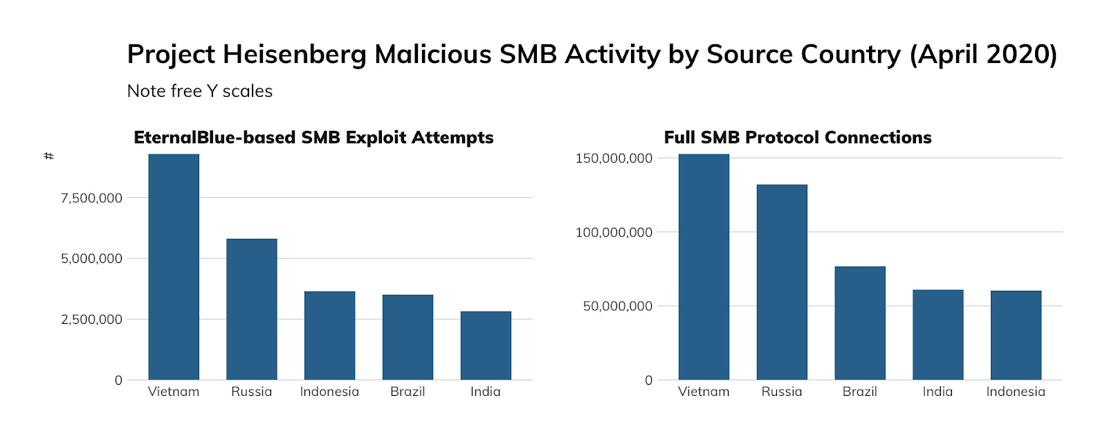 NICER Protocol Deep Dive: Internet Exposure of SMB