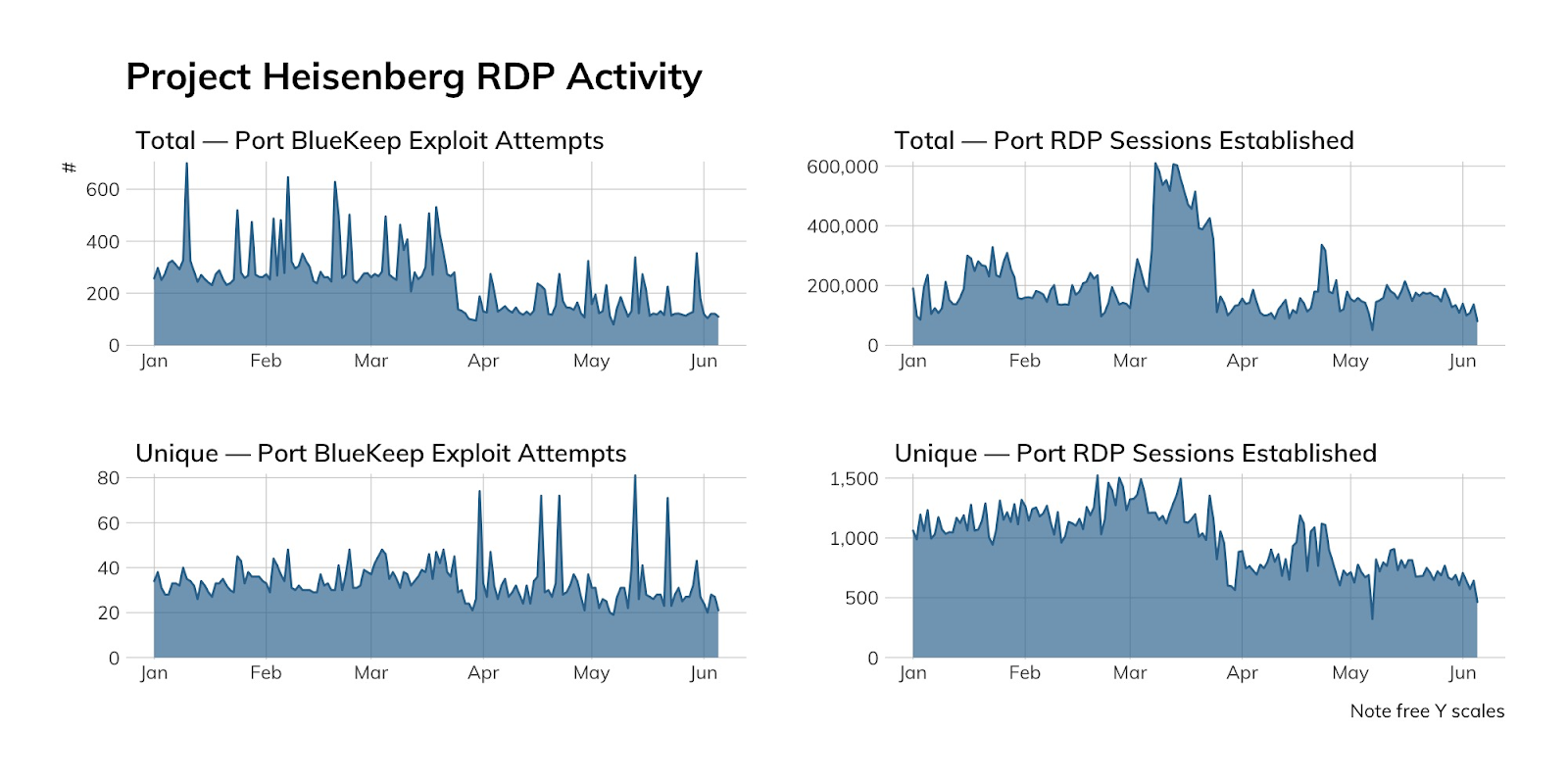 NICER Protocol Deep Dive: Internet Exposure of Remote Desktop (RDP)